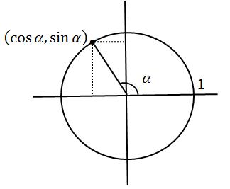 Unit Circle Diagram With Quadrants