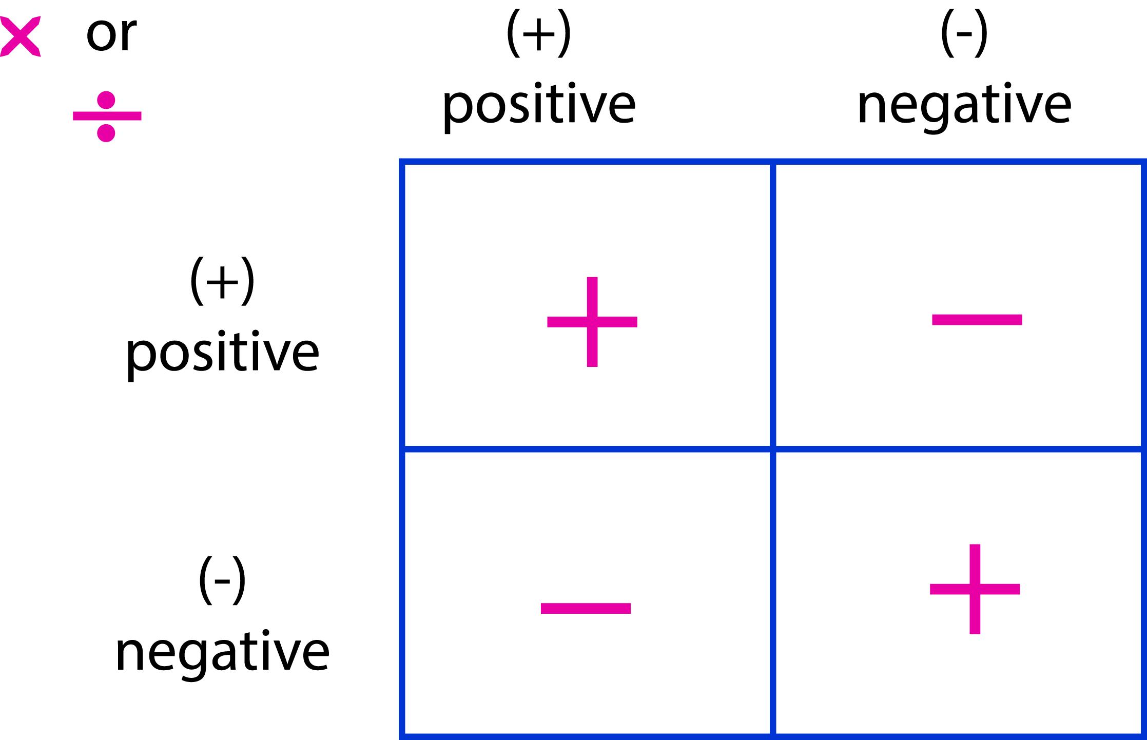 Negative Multiplication Chart Rebellions