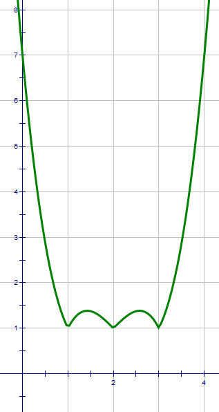 Mathspace find the equation of a non linear absolute value function the polynomial is known to be positive on the interval 1212 the function definition includes terms to which the absolute value operation has been ccuart Image collections