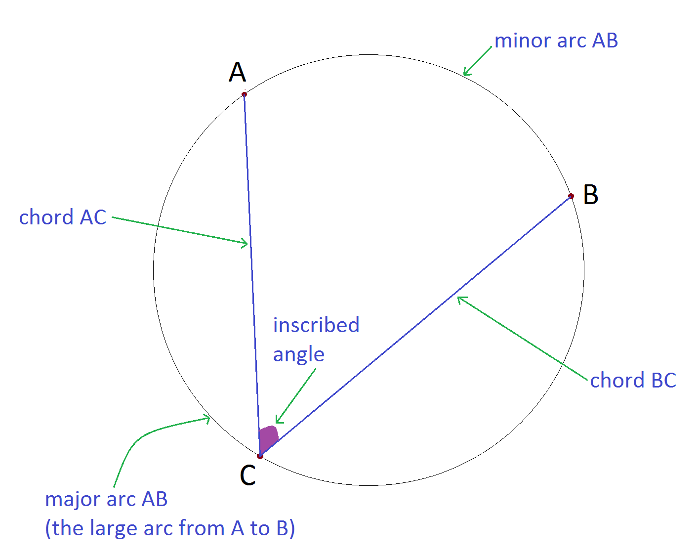 Angles all around mathspace the angle formed by chord a c and chord b c at the common point c is called the inscribed angle this angle as the vertex at point c we would ccuart Image collections