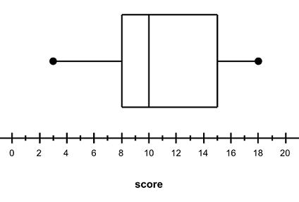 Box Plots :: Mathspace