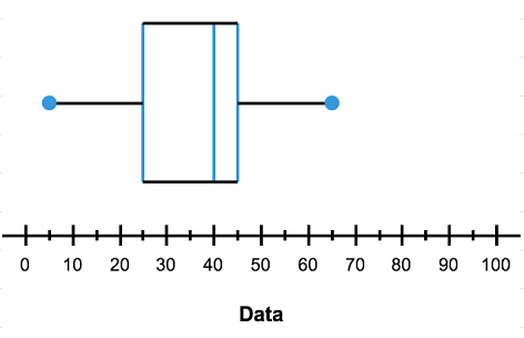 Mathspace box plots do here is our graph notice how the values in our table correspond to particular places on the box and whisker plot ccuart Images