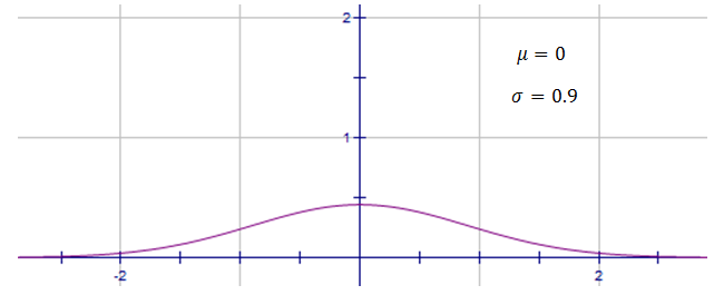 standard deviation and production team Of production teams that are involved in long-linked or continuous flow processes   one standard deviation below and above the mean performance level (prior.