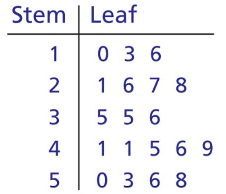 Mathspace :: Graphs Going Green
