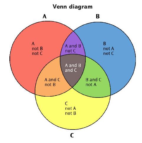 Venn Diagram Graph Trisaorddiner