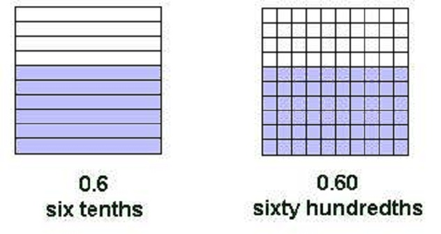 Decimal Equivalents for Tenths and Hundredths Matching Cards