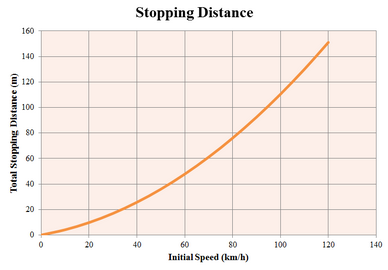 stopping distance How vehicle speed and road conditions affect the vehicle's stopping distance  chris daly.