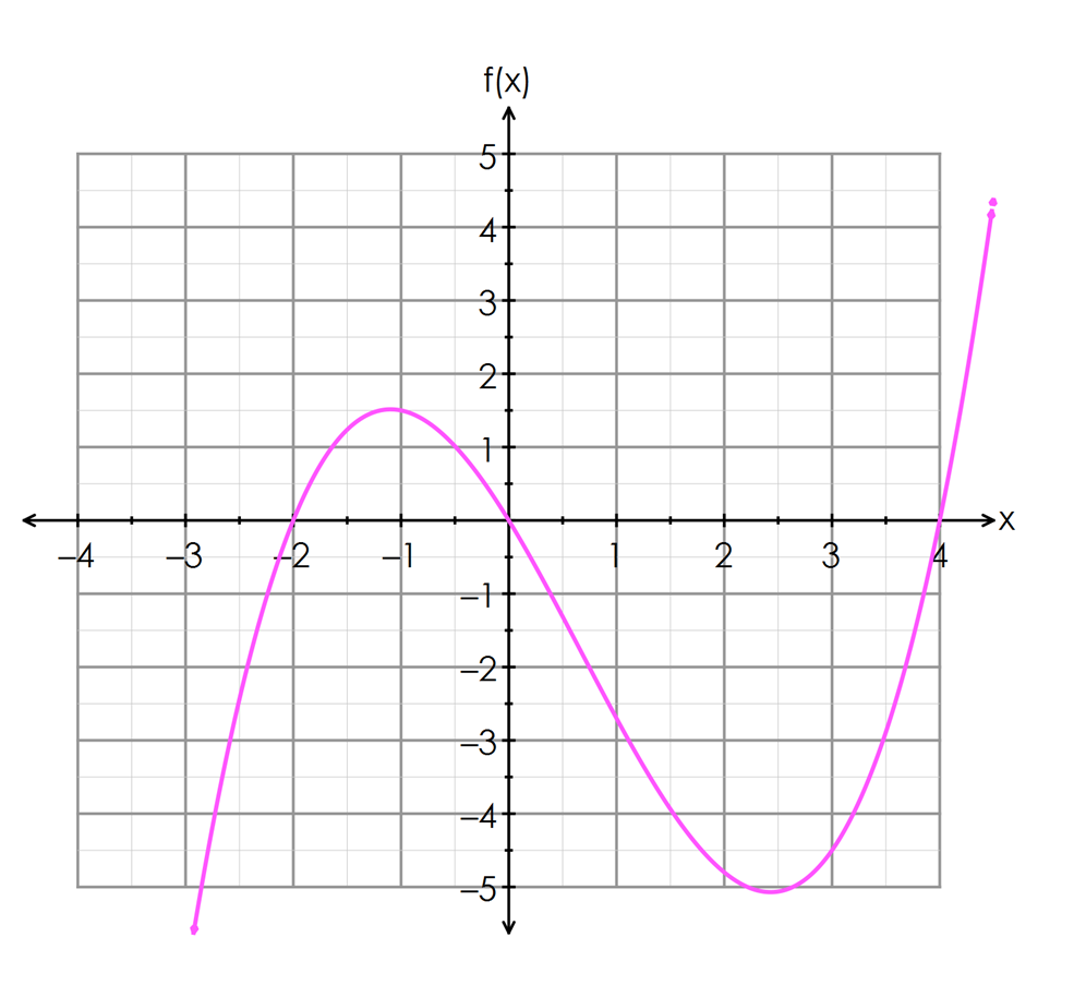 Cubic Equation Graph Cubic Equation Graph -...
