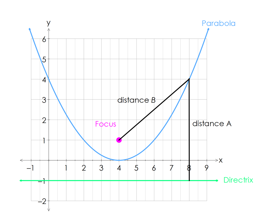 Identify characteristics of parabolas mathspace now if ive placed the focus and directrix in the right location distance a and distance b should be equal because remember that the distance from any falaconquin