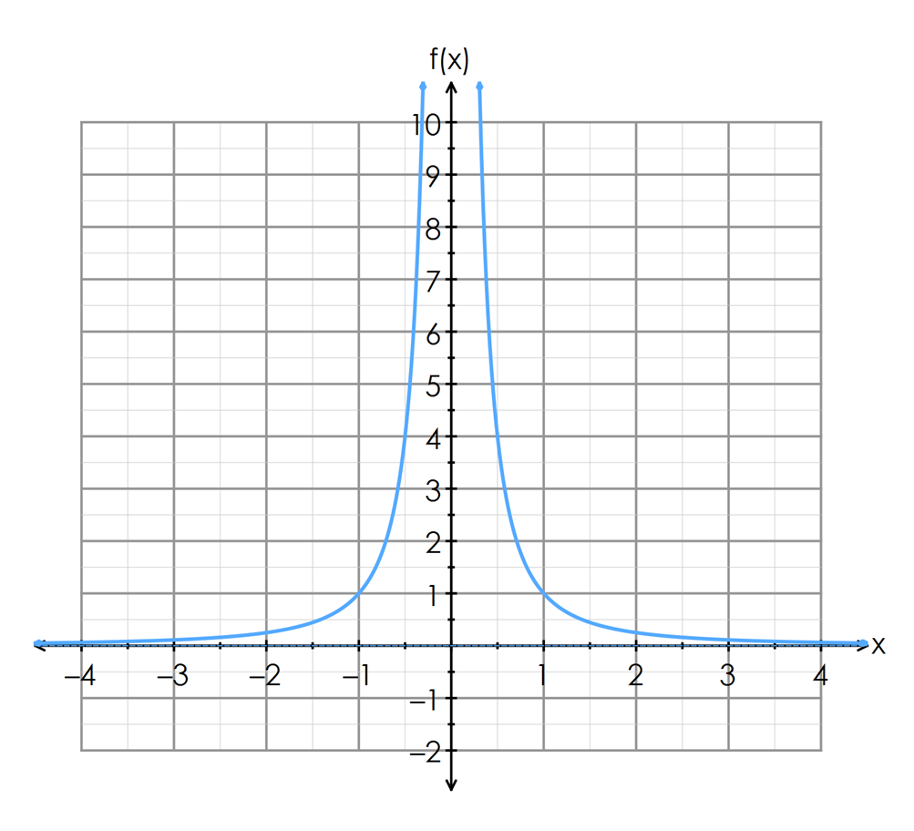 how to find vertical asymptotes with calculator