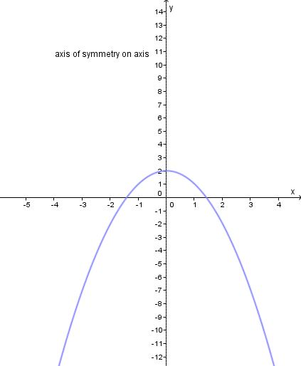 how to find the axis of symmetry of a polynomial