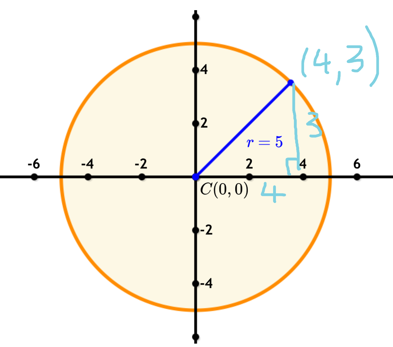 A Circle And Find The Measurement Of The Diameter Or Radius Using  Pythagoras' Theorem: