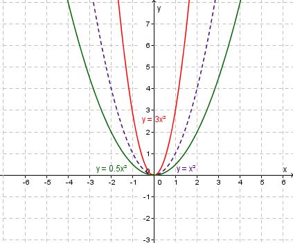 Moving Quadratics Around Mathspace