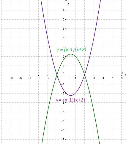 Mathspace :: Moving Quadratics Around