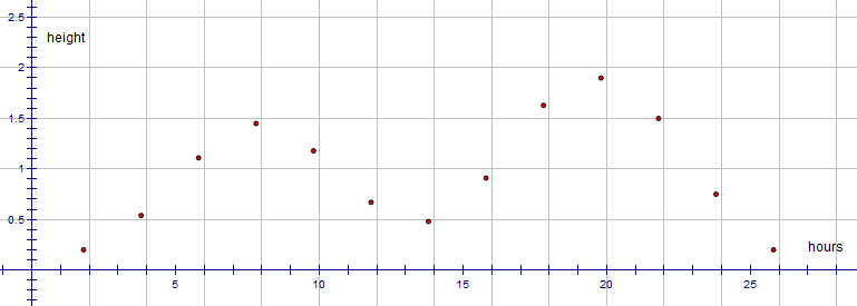 Maths IA – Maths Exploration Topics