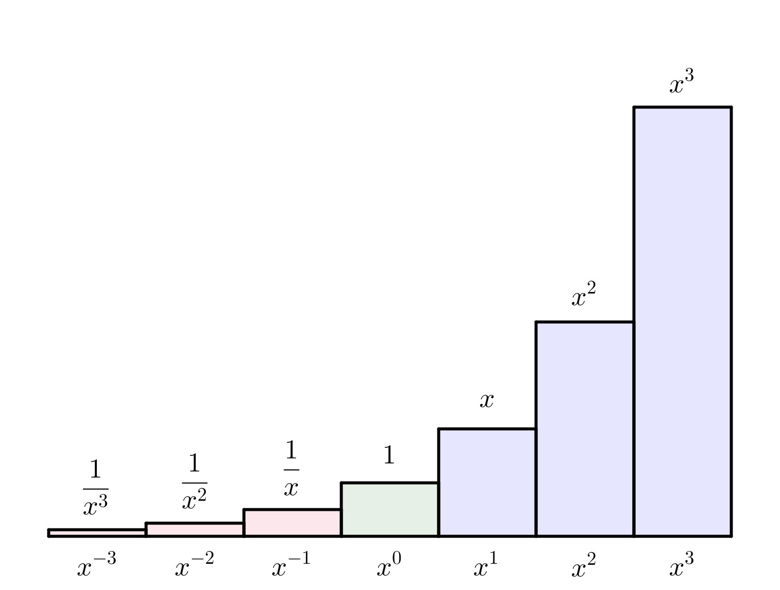 worksheet Negative Numbers With Exponents mathspace factor expressions with tricky exponents a smaller number than x 1 as we can visualize below and the greatest common of 2 and