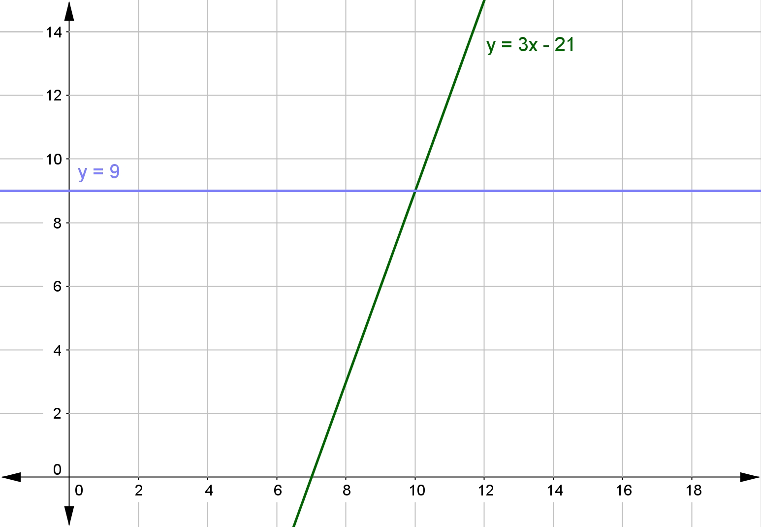Mathspace Solve Linear Inequalities From A Graph Graph and Velocity Download Free Graph and Velocity [gmss941.online]