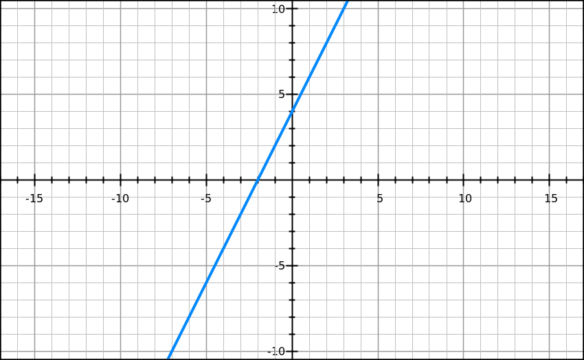 By Drawing The Line Y On The Grid Solve The Equations : Mathspace solving inequality
