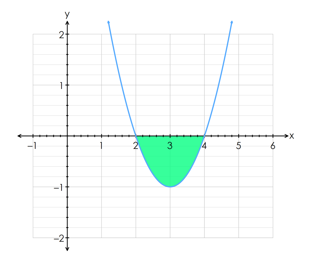 Since We're Only Interested In The Area Between The $x$ X Intercepts We  Can Locate Those Easily For This Function In Factored Form, And Then Note  The