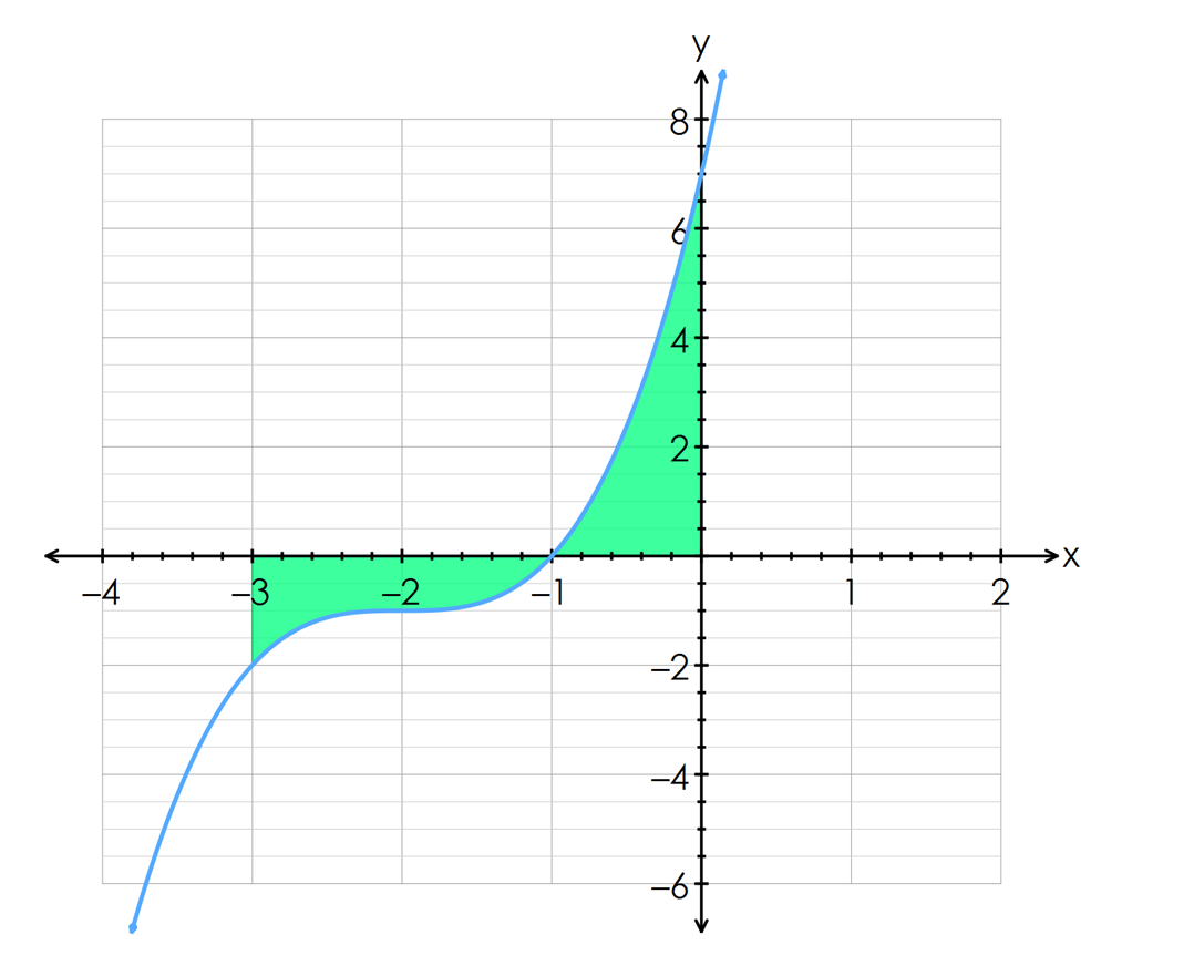 Again We Need A Sketch, And Using What We Know About Graphing Cubic  Functions We Get The Following Graph