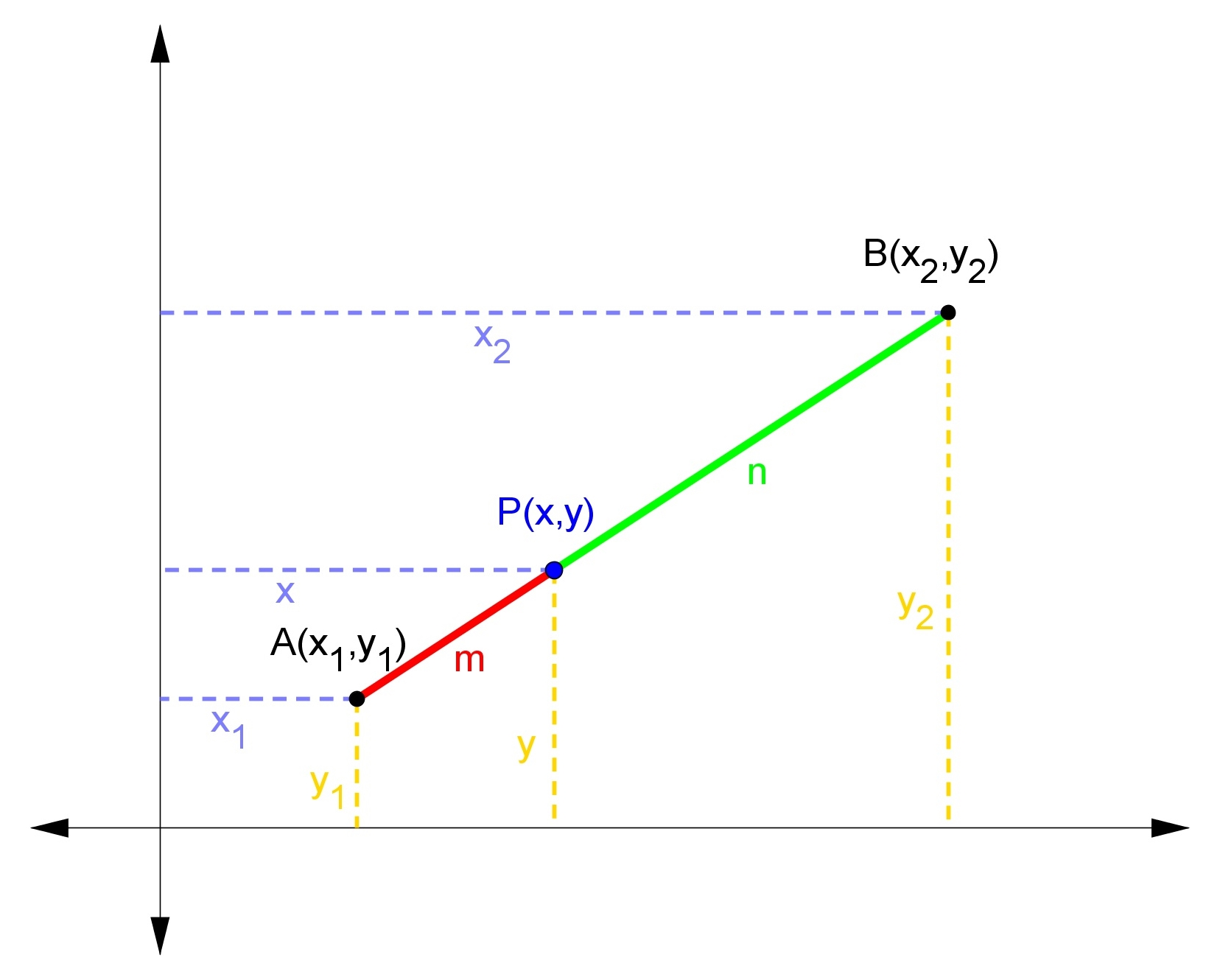 In A Similar Way To How We Derived The Distance Formula, We Can Find The