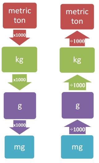 Mathspace :: How Heavy?