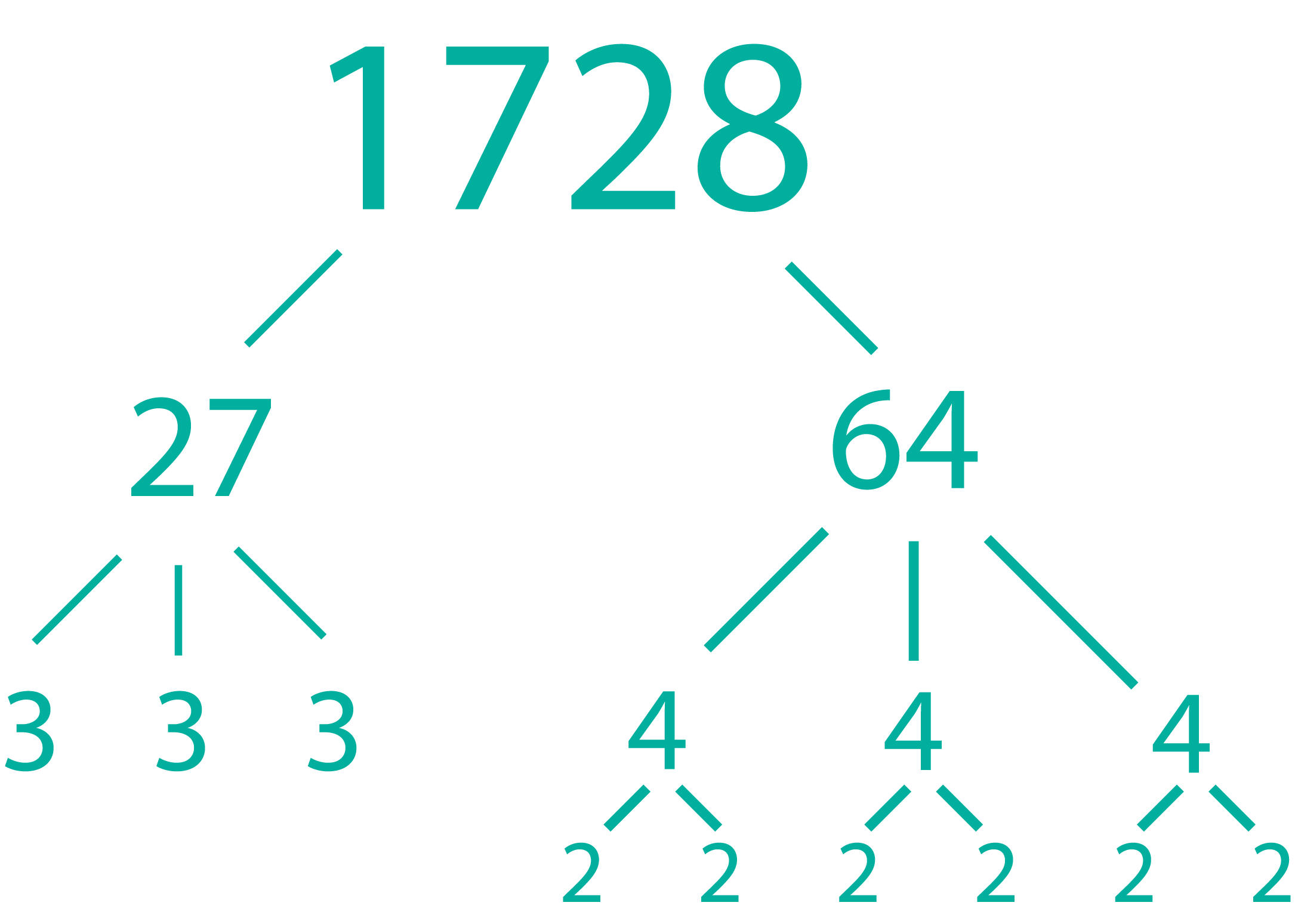 worksheet Prime Factorization Tree Worksheets mathspace following the tree down to roots cube roots