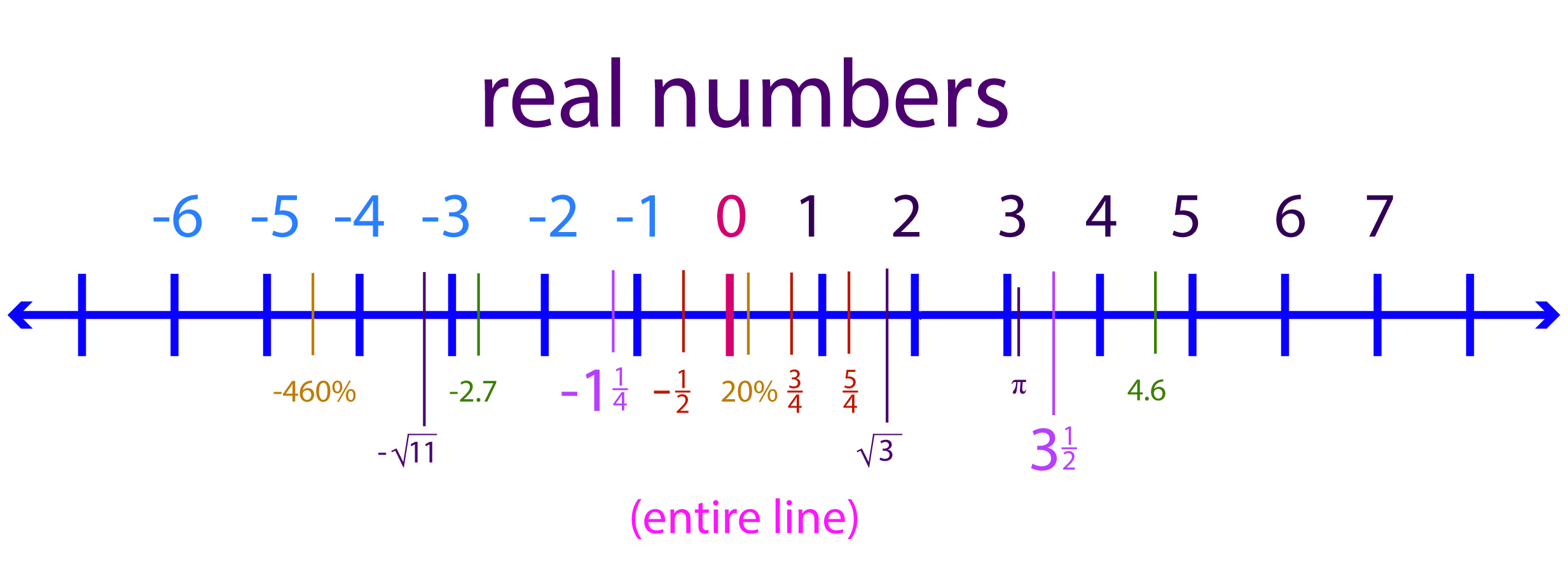 Is A Number Just A Number Mathspace