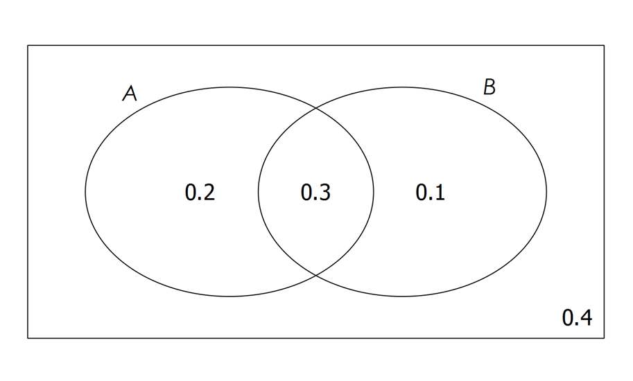 venn diagram probability calculator