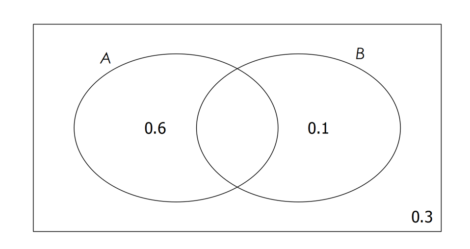 Conditional, Independent and Mutually Exclusive events :: Mathspace