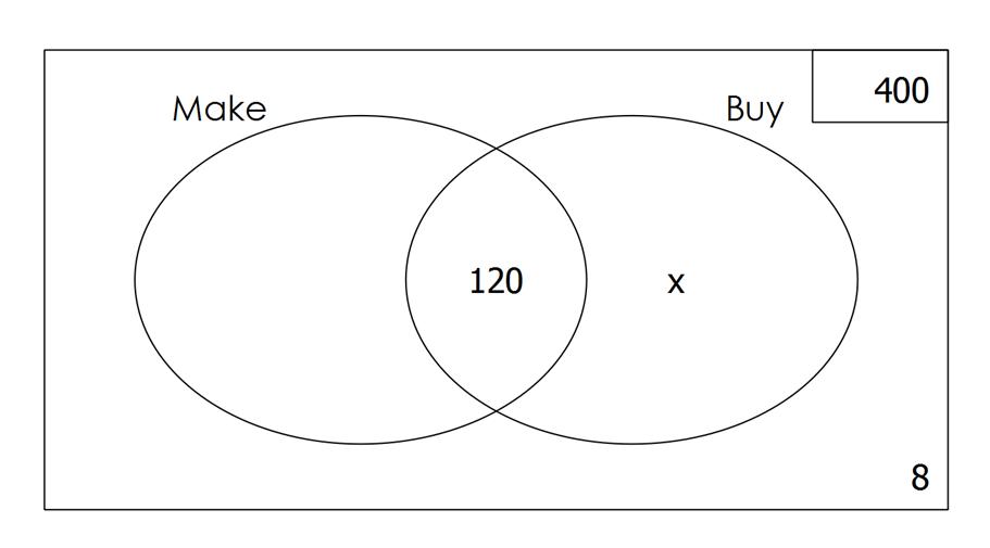 mathspace    venn diagrams and two