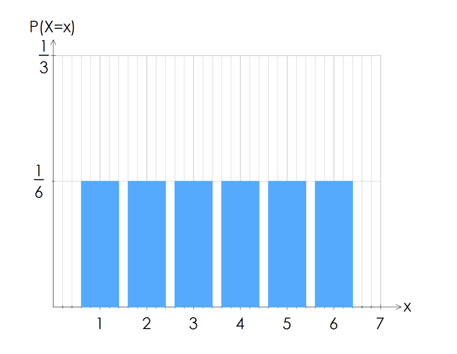 probability distribution A probability distribution is a function that describes the likelihood of obtaining  the possible values that a random variable can assume learn.