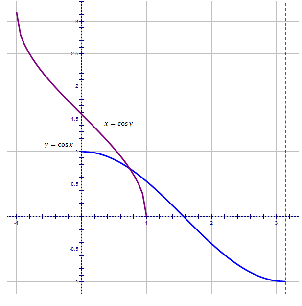 how to find domain and range of inverse trig functions