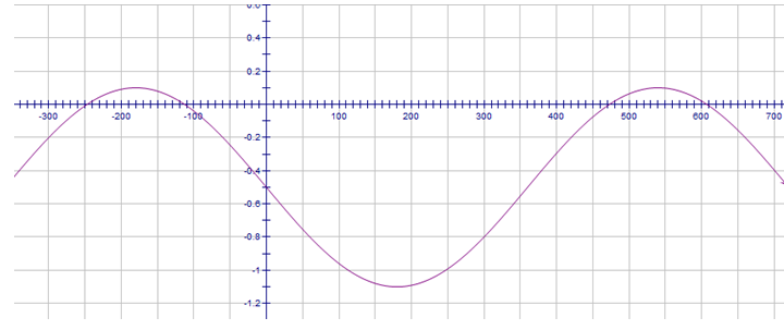how to find the equation of a cosine graph