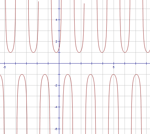 Mathspace :: Graphing Cot, Sec And Cosec Curves