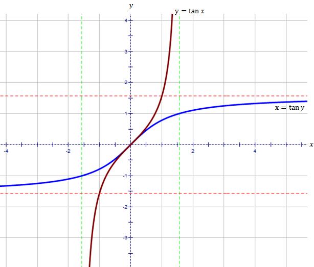 graph of tan - 614×523