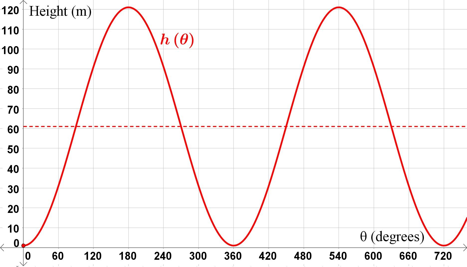 how to determine the equation of a cosine graph tessshebaylo. Black Bedroom Furniture Sets. Home Design Ideas