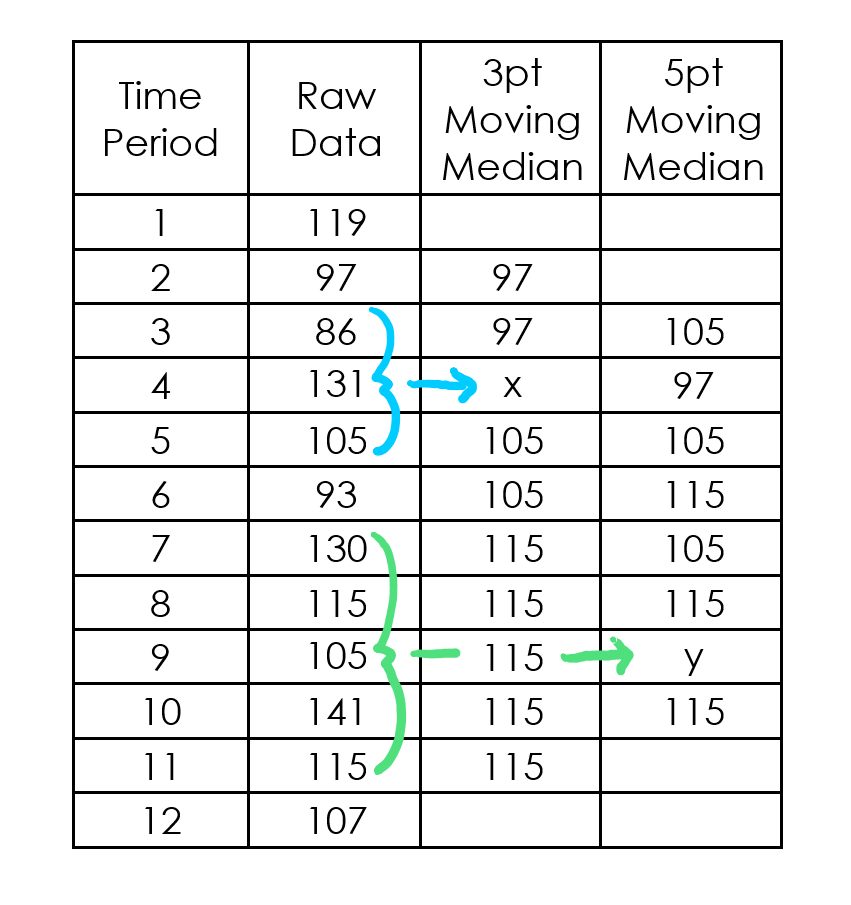 Mathspace :: Smoothing Data with a Moving Median