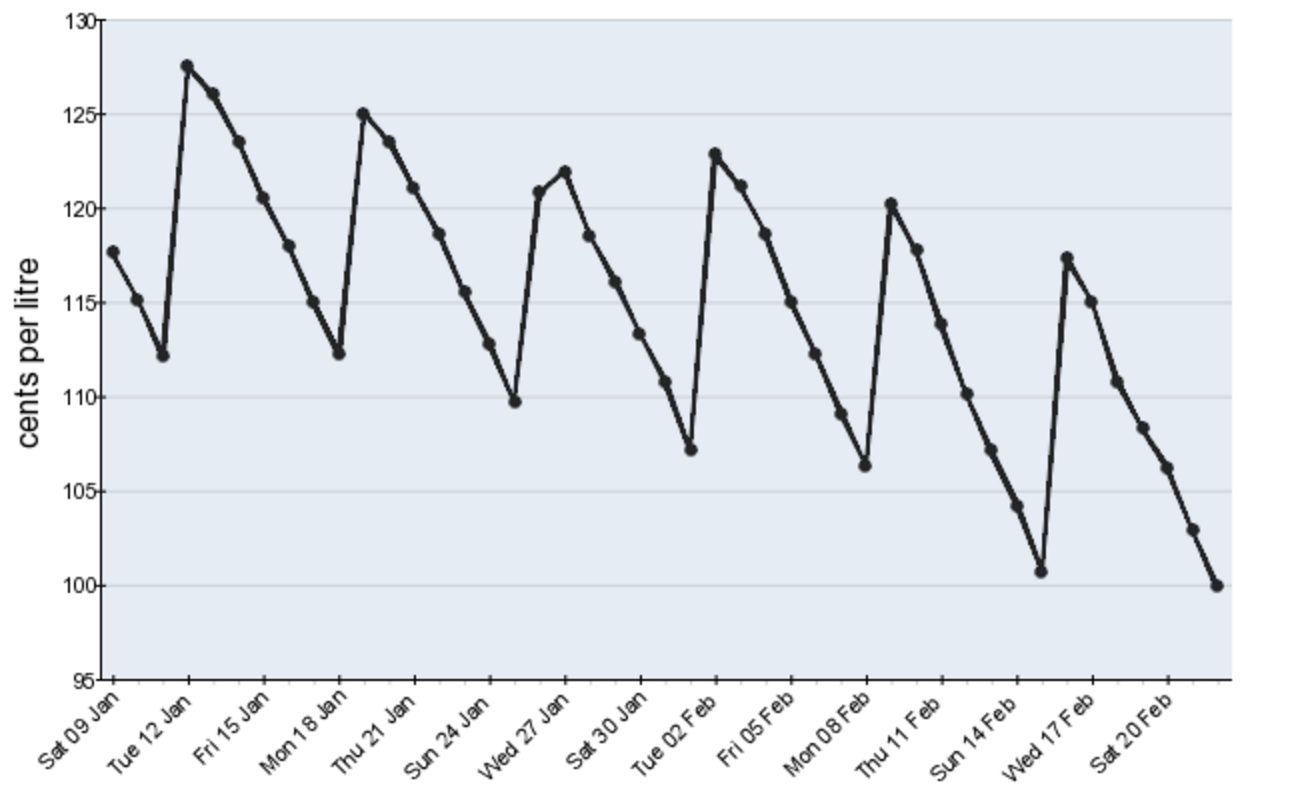 how to make a time series graph