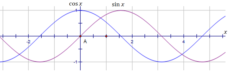 how to find derivative of sin