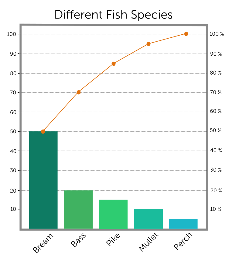 Create and interpret bar and pareto charts mathspace and constructed a pareto chart for the following questions you can assume that the bars are in line with the gridlines or exactly halfway between ccuart Choice Image