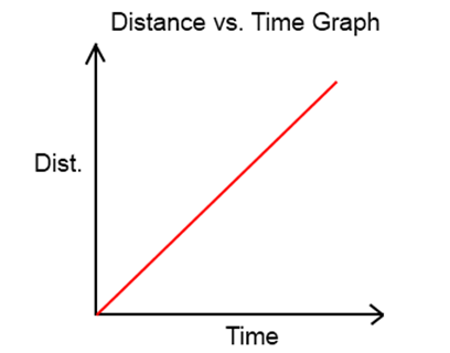 how to make a speed vs time graph