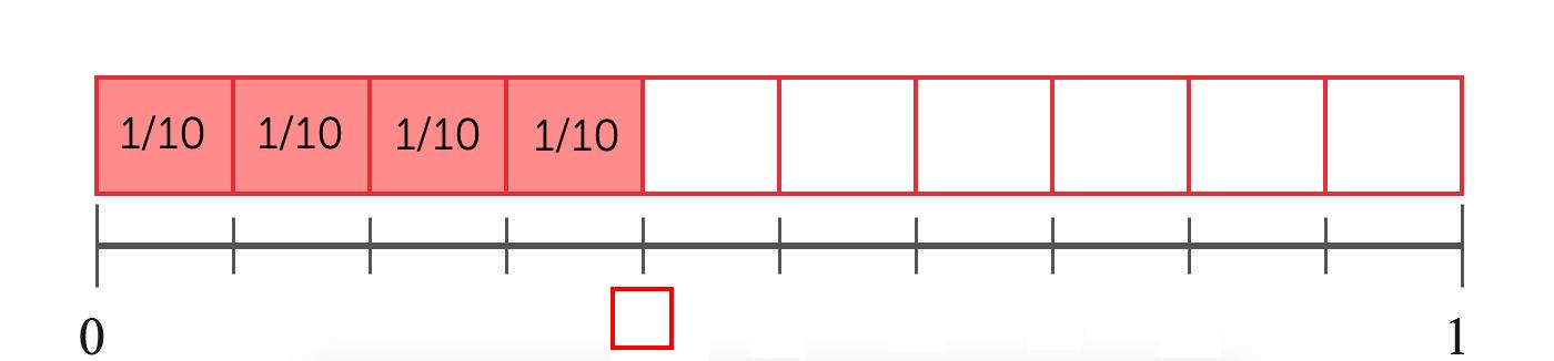 Fraction representation for tenths
