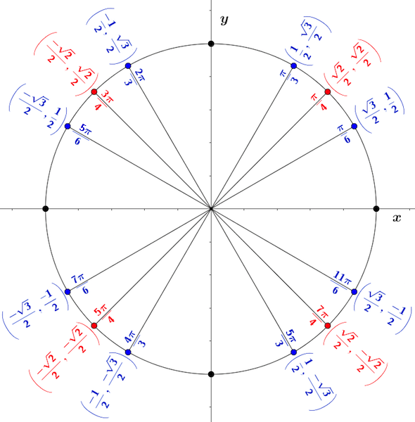 The Unit Circle And 6 Trigonometric Functions Mathspace