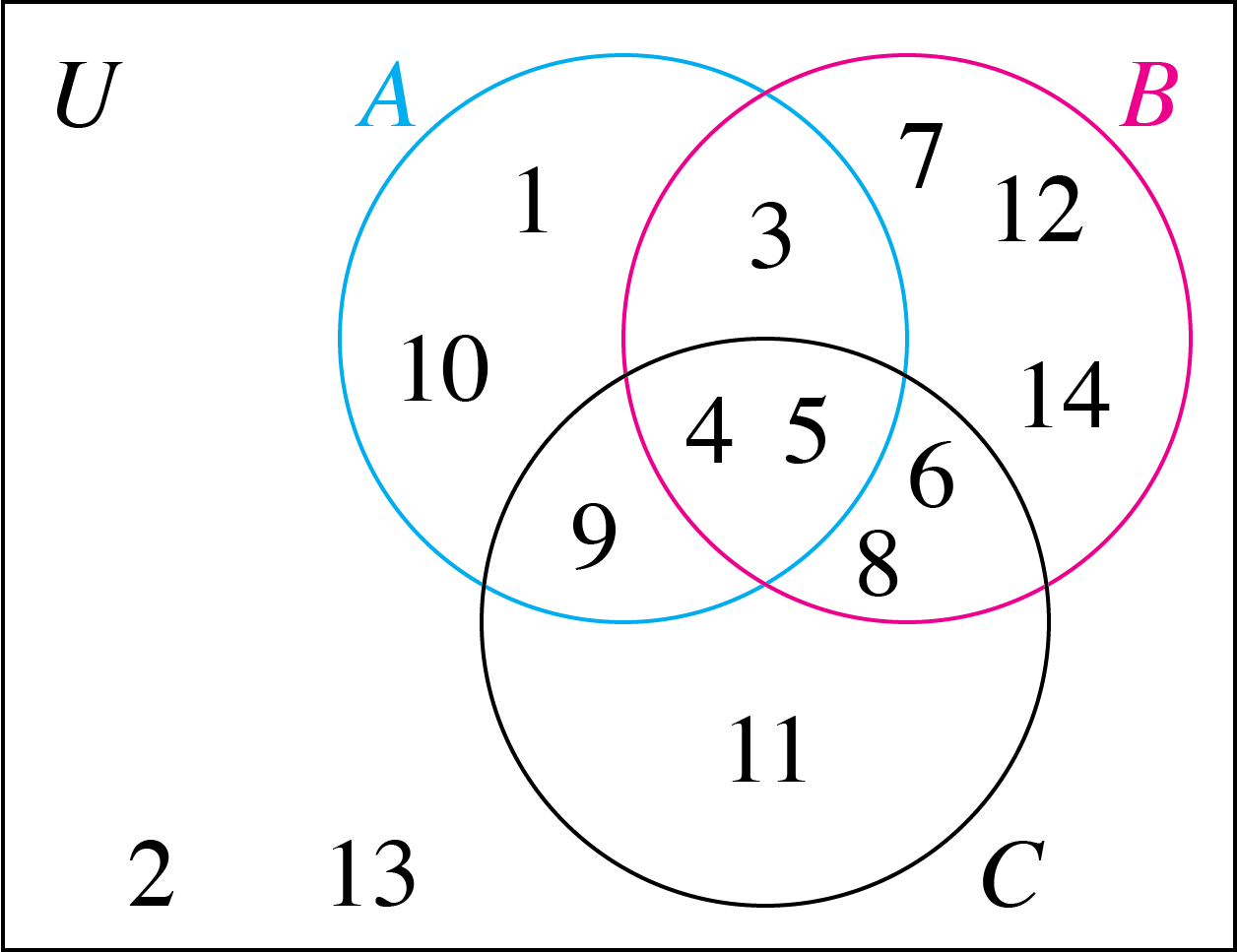 10 set venn diagram