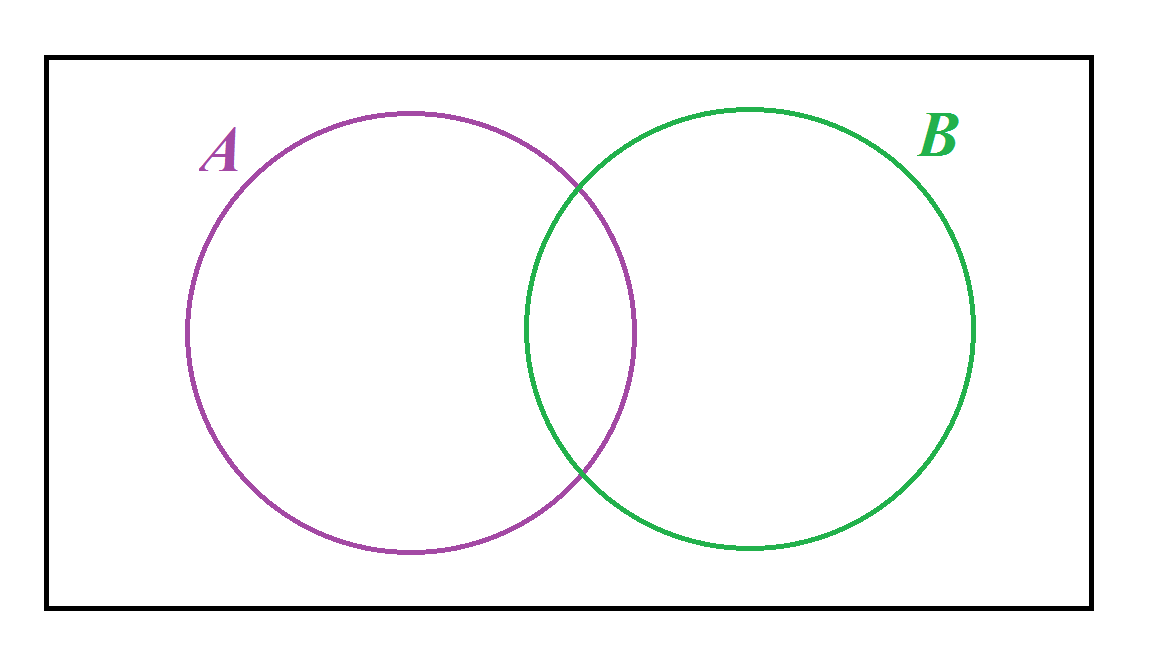 Venn diagrams and set notation questions mathspace consider the given venn diagram and determine whether the following statements are equal for all sets a and b ccuart Gallery