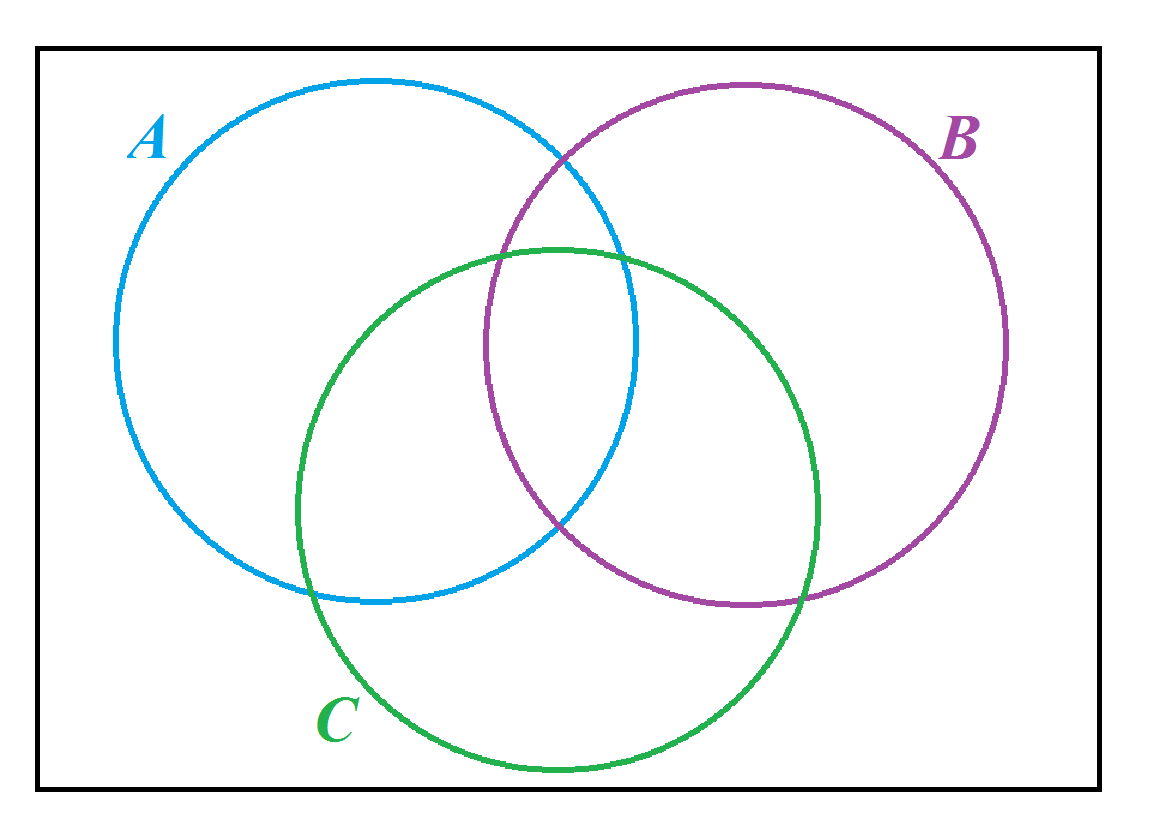 Venn diagrams and set notation questions mathspace consider the given venn diagram and determine whether the following statements are equal for all sets a b and c pooptronica Choice Image